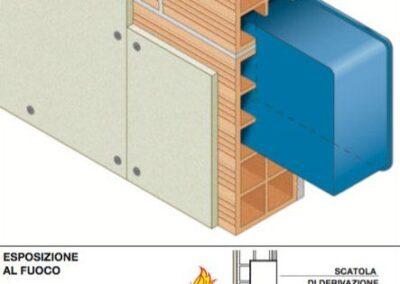 Riqualificazione pareti non portanti- Resistenza al fuoco EI 120
